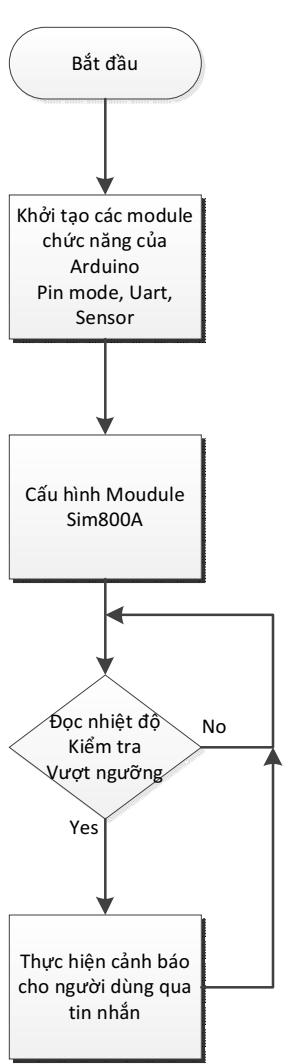 Hướng dẫn lập trình Module Sim800A và Arduino